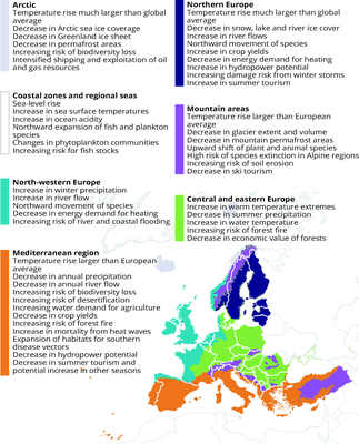 Key observed and projected climate change and impacts for the main regions in Europe