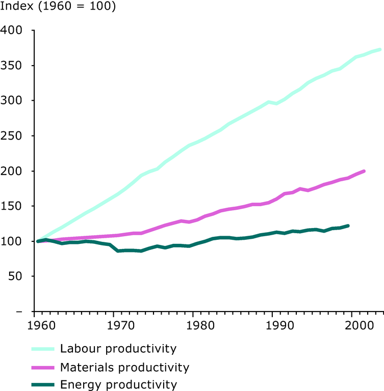 http://www.eea.europa.eu/data-and-maps/figures/labour-productivity-materials-productivity-and-energy-productivity-eu-15-1960-2002/figure-04-2.eps/image_large
