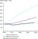 Labour productivity, materials productivity, and energy productivity, EU-15, 1960-2002