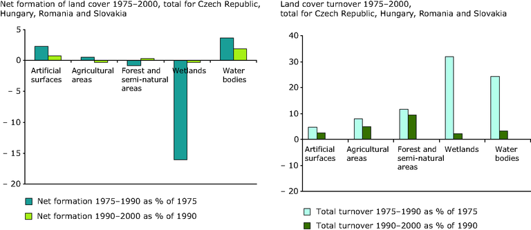 http://www.eea.europa.eu/data-and-maps/figures/land-cover-change-in-the-czech-republic-hungary-romania-and-slovakia-1975-2000/figure-02-10-land-accounts-for-europe-indicators-of-lcc.eps/image_large