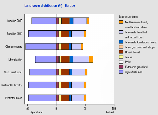 Land cover distribution (percent) - Europe