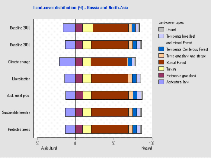 Land cover distribution (percent) - Russia and North Asia