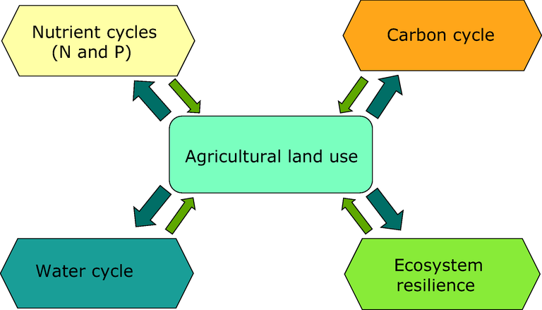 https://www.eea.europa.eu/data-and-maps/figures/land-use-and-ecosystem-cycles/figure-3-2-eu-bioenergy-potential.eps/image_large