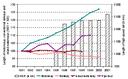 Length of transport infrastructure EU-15, 1991-2001