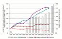 Length of transport infrastructure in EEA-31