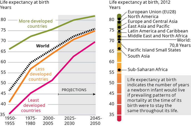 http://www.eea.europa.eu/data-and-maps/figures/life-expentancy-at-birth-by/20053_gmt3_fig2_life-expectancy.png/image_large