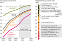 Life expentancy at birth by world regions and by development regions