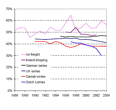https://www.eea.europa.eu/data-and-maps/figures/load-factors-in-freight-transport-1/Figure/image_large