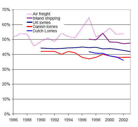 https://www.eea.europa.eu/data-and-maps/figures/load-factors-in-freight-transport/Figure1/image_large