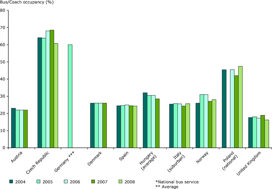 Long distance bus occupancy rates