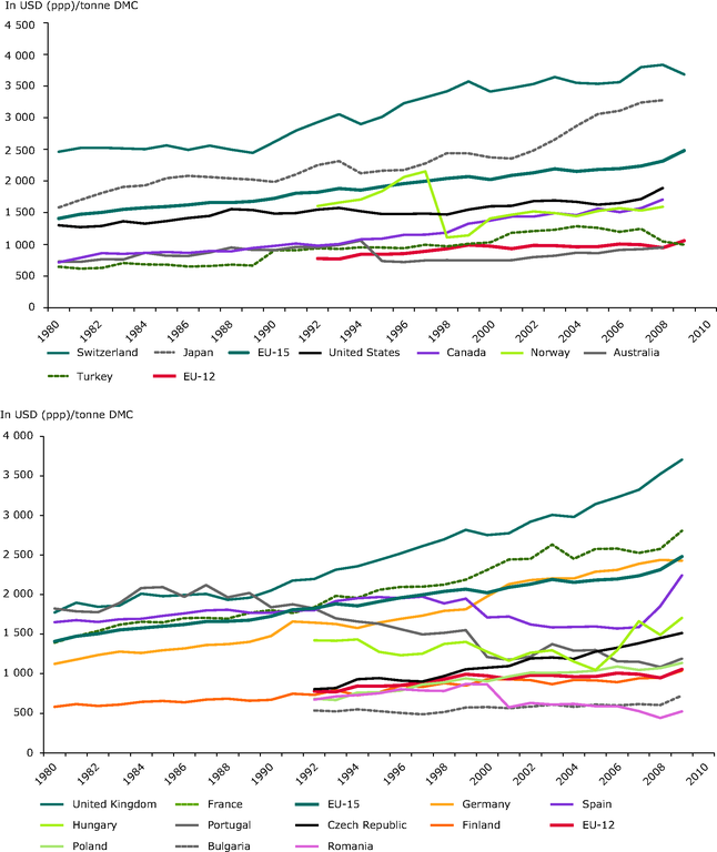 https://www.eea.europa.eu/data-and-maps/figures/long-term-trends-in-material-1/rw131_fig4-2.eps/image_large