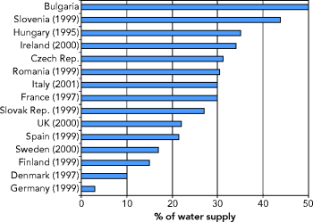 http://www.eea.europa.eu/data-and-maps/figures/losses-from-urban-water-networks/figure05_20.png/image_large