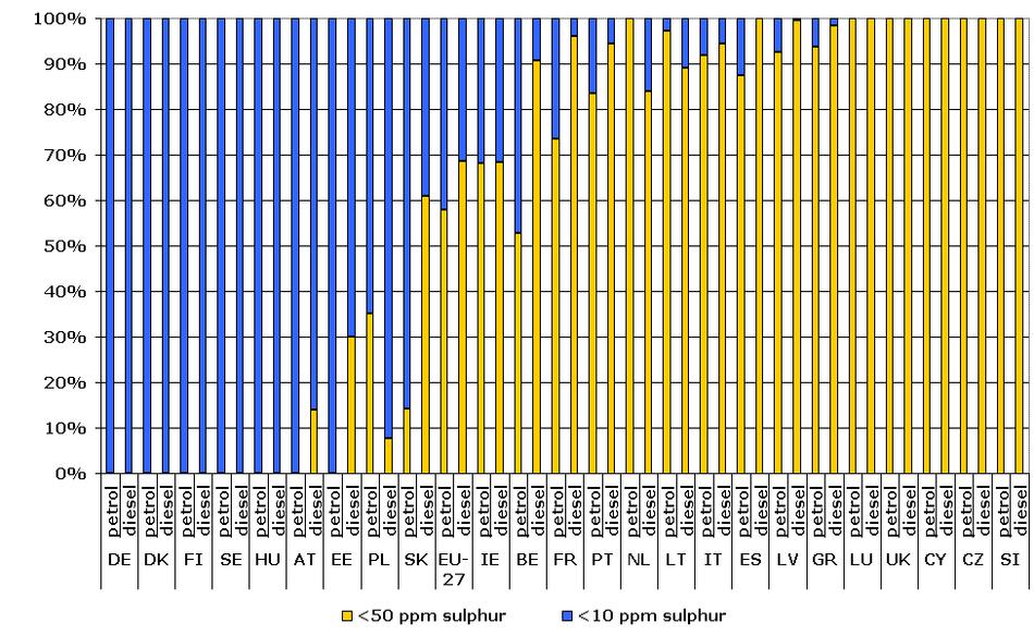 Low and zero-sulphur fuel use (%)