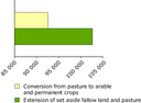 Main annual flows of agricultural internal conversions in ha/year, 1990-2000, EEA-23