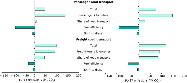 https://www.eea.europa.eu/data-and-maps/figures/main-drivers-of-co2-emission-trends-from-road-transport-passenger-and-freight-inthe-eu27-and-eu15-199020132007/figure-3-9-ghg-trends-and-projections-2009/image_large