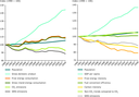 Main drivers of total GHG emissions in the EU, 1990–2008