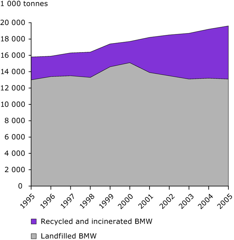 http://www.eea.europa.eu/data-and-maps/figures/management-of-biodegradable-municipal-waste-1995-2005/9-1.eps/image_large