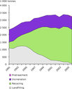 Management of household waste in the Flemish Region of Belgium