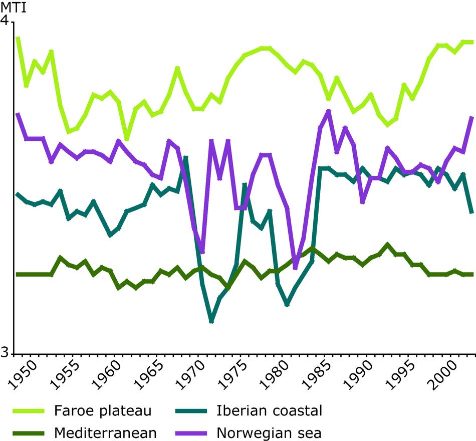 Marine Trophic Index for selected European seas (B)
