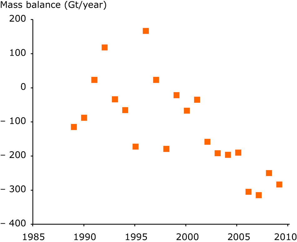Mass balance of the Greenland ice sheet from mass budget calculations