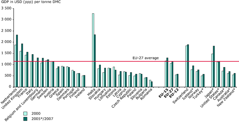 http://www.eea.europa.eu/data-and-maps/figures/material-productivity-by-country-2000/rw105_fig2-5.eps/image_large