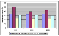Mean and maximum values of annual averages of PM10 for traffic and urban background stations