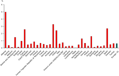 Mean annual urban land take 2000-2006 per country as a percentage of 2000 artificial land