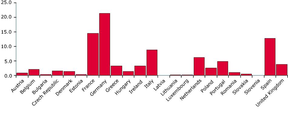 Mean annual urban land take as a percentage of total Europe-23 urban land take 1990-2000