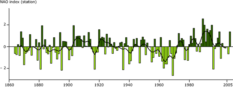 http://www.eea.europa.eu/data-and-maps/figures/mean-winter-december-march-nao-index-1864-2007/figure-5-1-climate-change-2008-mean-winter-nao-index.eps/image_large