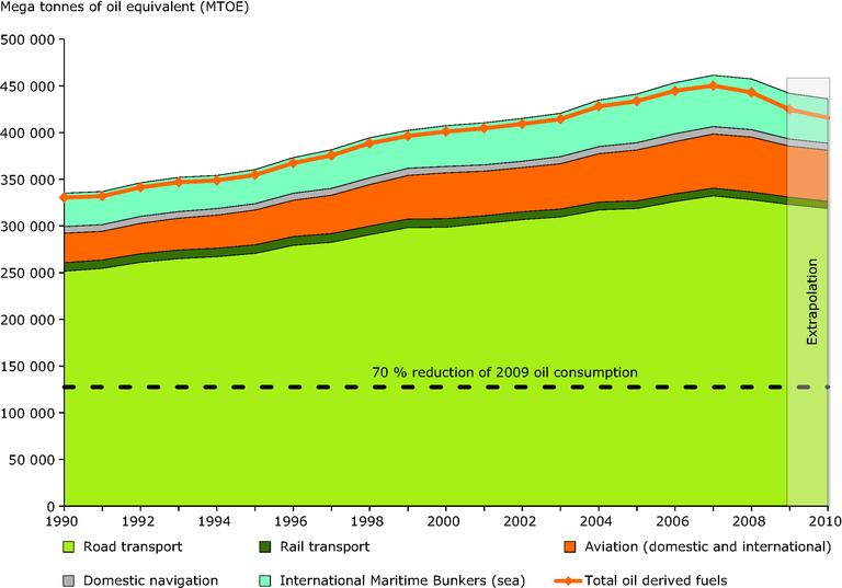 https://www.eea.europa.eu/data-and-maps/figures/mega-tonnes-of-oil-equivalent/mega-tonnes-of-oil-equivalent/image_large