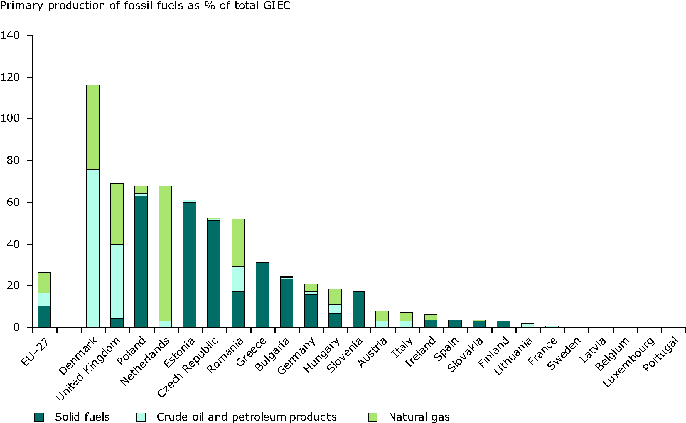 Member State primary production of natural gas, oil and solid fuels as a % of total Gross Inland Energy Consumption, 2007