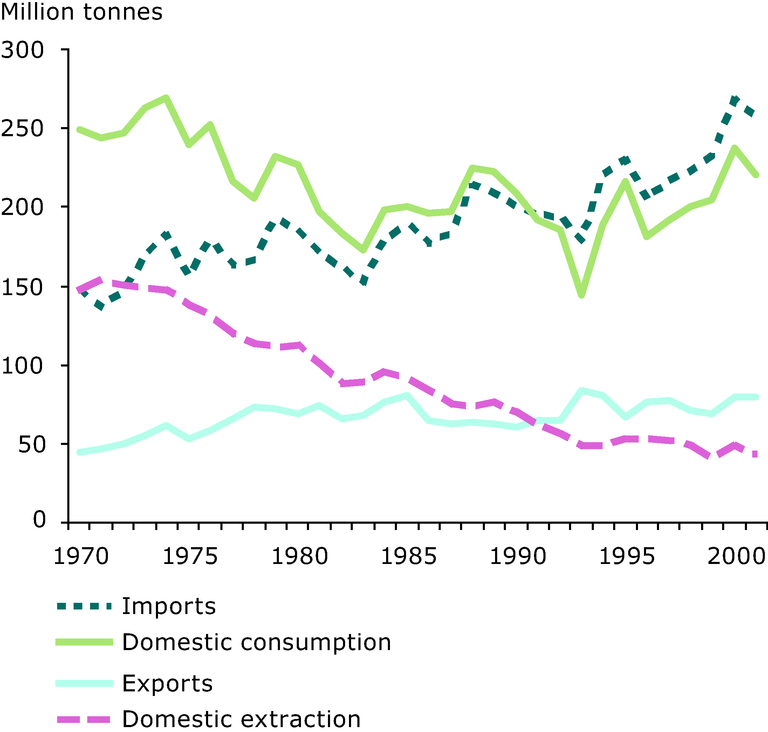 http://www.eea.europa.eu/data-and-maps/figures/metal-ores-domestic-extraction-imports-exports-and-domestic-consumption-eu-15-1970-2001/figure-03-14.eps/image_large