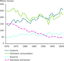 Metal ores: domestic extraction, imports, exports, and domestic consumption, EU-15 1970-2001