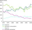 Metal ores: domestic extraction, imports, exports, and domestic consumption, EU-15 1970-2001