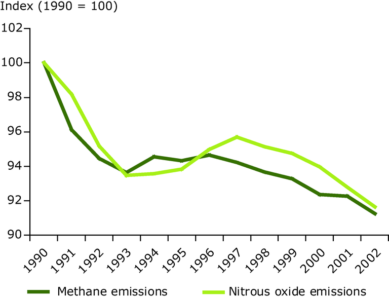 http://www.eea.europa.eu/data-and-maps/figures/methane-and-nitrous-oxide-emissions-from-agriculture-1990-2002-eu-15-member-states-indexed-relative-to-1990-emission-levels/fig_7-2_left.eps/image_large