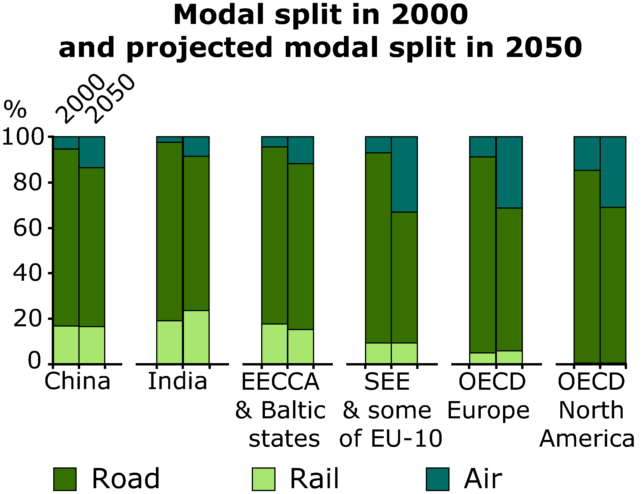 Modal split in 2000 and projected modal split in 2050