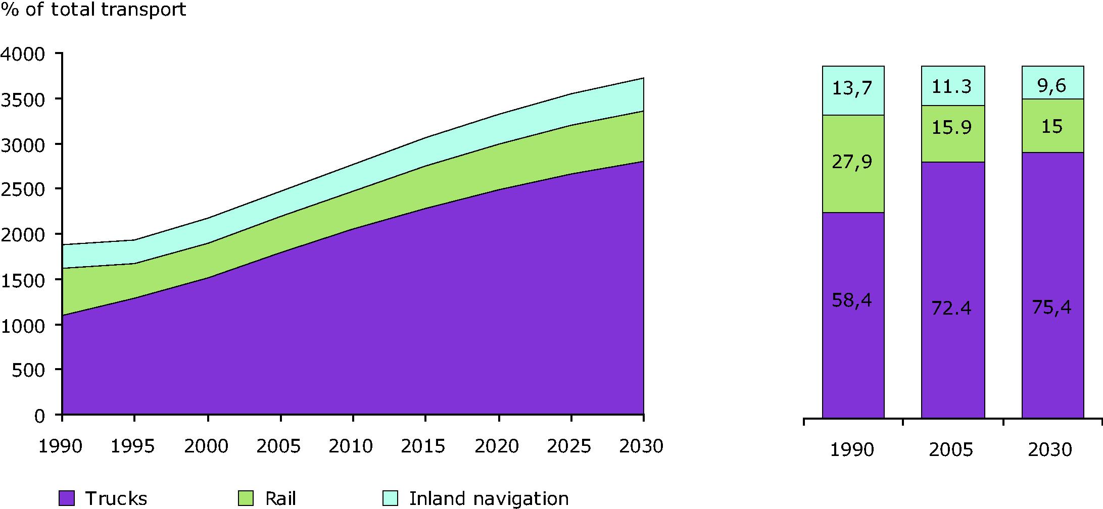 Modal split of freight transport in EU 27, 1990-2030