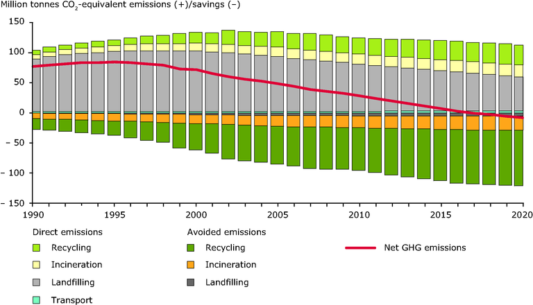 http://www.eea.europa.eu/data-and-maps/figures/modelled-ghg-emissions-from-msw/waste-opportunities_fig2.1_2011_eps/image_large