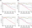 Modelled specific emission of NOx, VOC, PM and CO per passenger-kilometre and per mode of transport in EU-15, 1990-2000