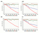 Modelled specific emissions of NOx, VOC, PM and CO per passenger-km and per mode of transport in the EU15, 1990-2004