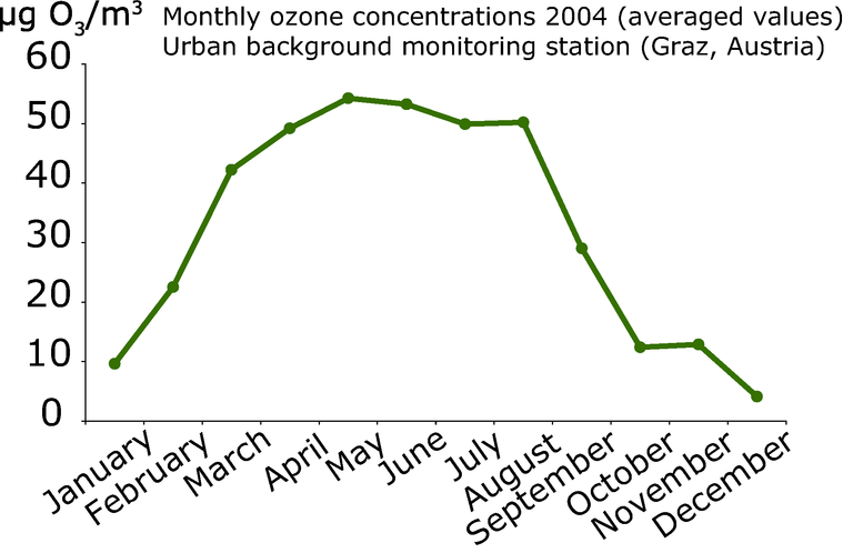 https://www.eea.europa.eu/data-and-maps/figures/monthly-ozone-concentrations-2004/monthlyozone.eps/image_large