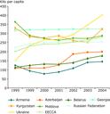Municipal waste generation in kilograms per capita in the EECCA countries (1995-2004)