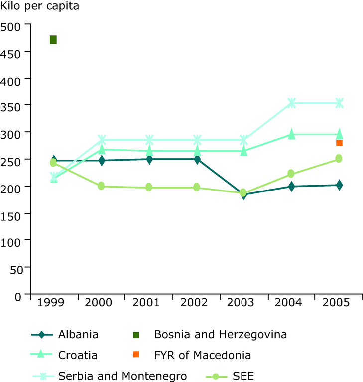 https://www.eea.europa.eu/data-and-maps/figures/municipal-waste-generation-in-kilograms-per-capita-in-the-see-countries-1999-2005/figure-8-6-eea-unep.eps/image_large