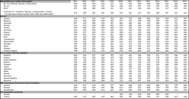 https://www.eea.europa.eu/data-and-maps/figures/municipal-waste-generation-per-capita-in-western-europe-eu-15-new-member-states-eu-12-eu-countries-eu-27-and-total-in-europe-eu-27-turkey-croatia-norway-iceland-switzerland-1/csi016_fig1_and_2.eps/image_large