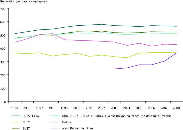 https://www.eea.europa.eu/data-and-maps/figures/municipal-waste-generation-per-capita-in-western-europe-eu-15-new-member-states-eu-12-eu-countries-eu-27-and-total-in-europe-eu-27-turkey-croatia-norway-iceland-switzerland-2/csi016-2010.eps/image_large