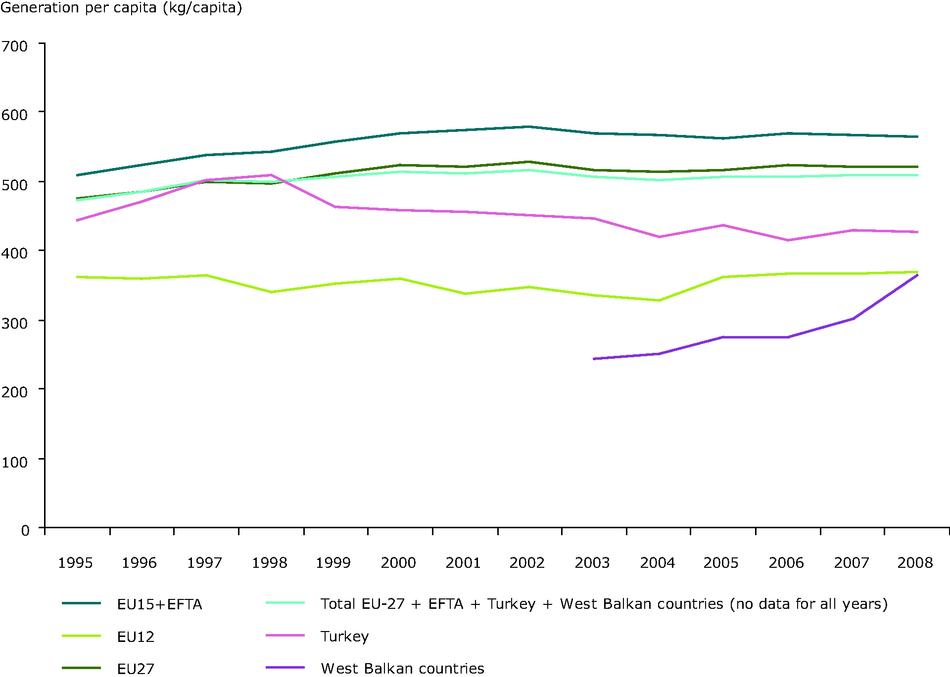 Municipal waste generation per capita in Europe