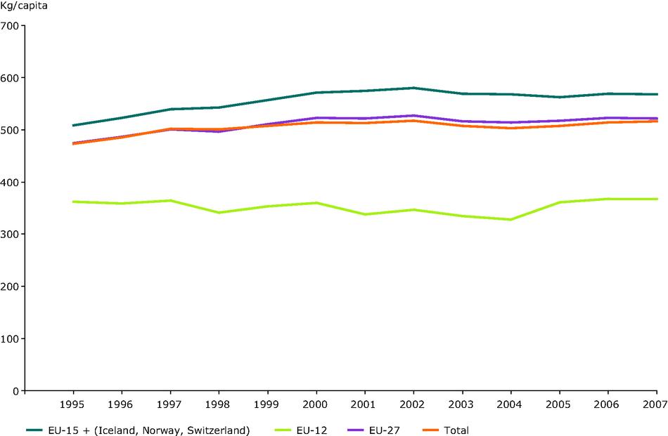 Municipal waste generation per capita in Western Europe (EU-15), New Member States (EU-12), EU countries (EU-27) and total in Europe (EU-27 + Turkey, Croatia, Norway, Iceland, Switzerland)