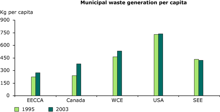 https://www.eea.europa.eu/data-and-maps/figures/municipal-waste-generation-per-capita/annex-3-waste-municipal-years.eps/image_large