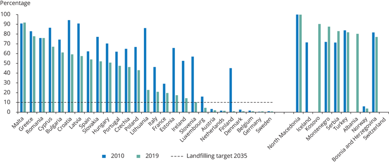 https://www.eea.europa.eu/data-and-maps/figures/municipal-waste-landfill-rates-in/fig02-wst006.eps/image_large