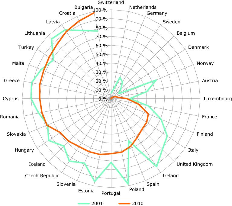 https://www.eea.europa.eu/data-and-maps/figures/municipal-waste-landfilling-rates-in/municipal-waste-landfilling-rates-in/image_large